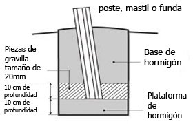 Pole installation diagram - soft ground